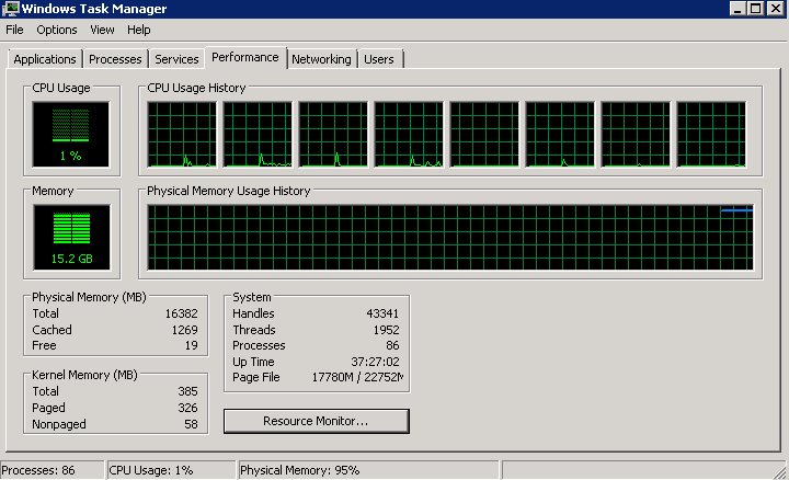Microsoft Exchange server with 16GB of RAM, store.exe is using around 15GB of that, this is apparently normal behavior.
