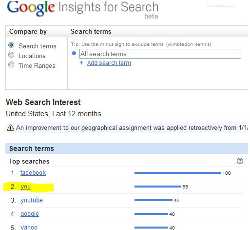 People are looking for you ! Google Search Terms 14:05 EST October 17, 2011