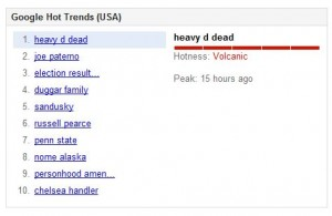 Google Trends on Nov 9, 2011 - Heavy D lists as volcanic trend